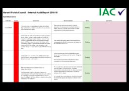 int audit report 2018-19